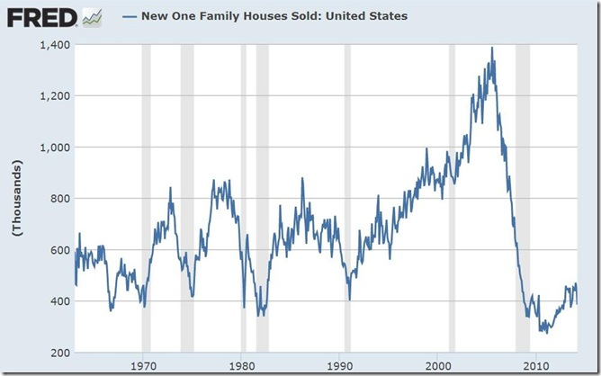 March 2014 new home sales