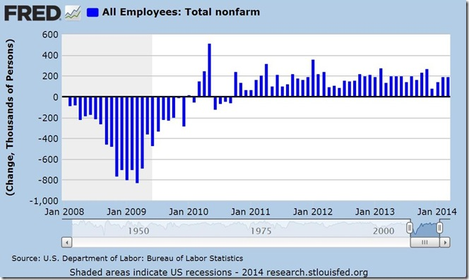 March 2014 nonfarm payrolls