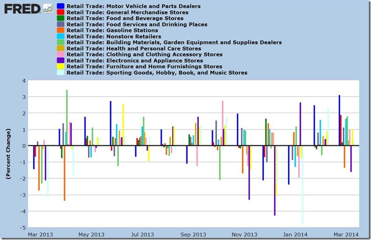 March 2014 retail bar graph