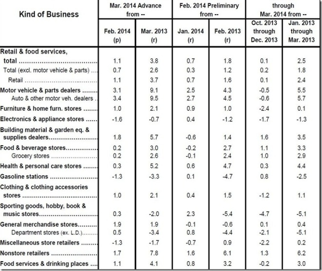 March 2014 retail sales table