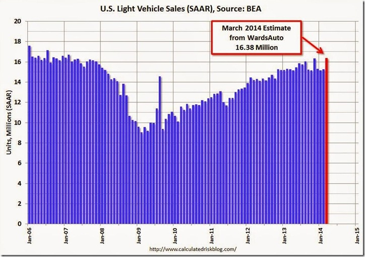March 2014 vehicle sales