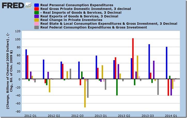 1st quarter 2014 Advance GDP