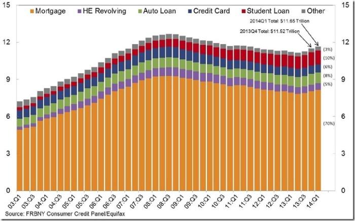 1st quarter 2014 household debt components