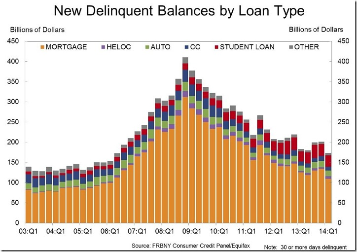 1st quarter 2014 household debt new delinquencies