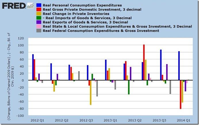 2nd estimate 1st qtr 2014 GDP