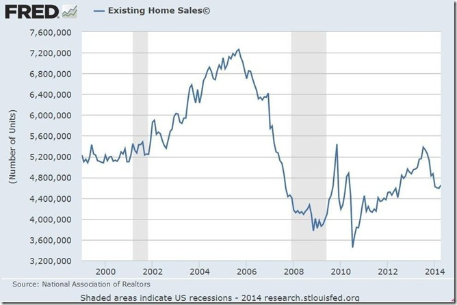 April 2014 existing home sales