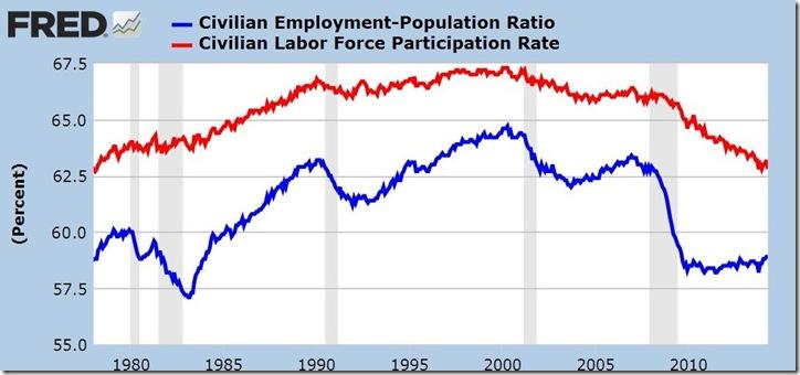 April 2014 household survey metrics