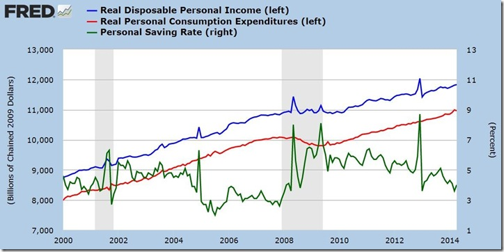 April 2014 income and outlays