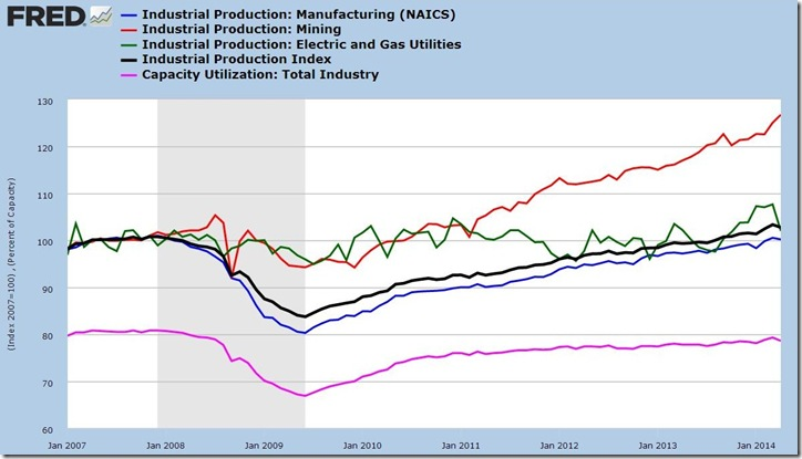 April 2014 industrial production