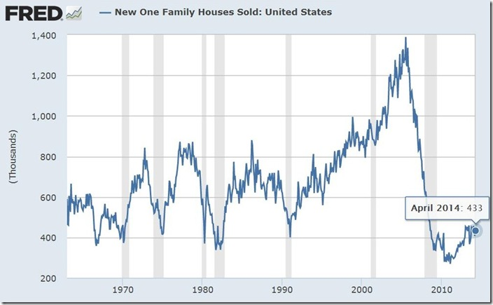 April 2014 new home sales