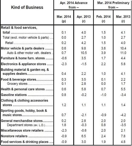 April 2014 retaul table