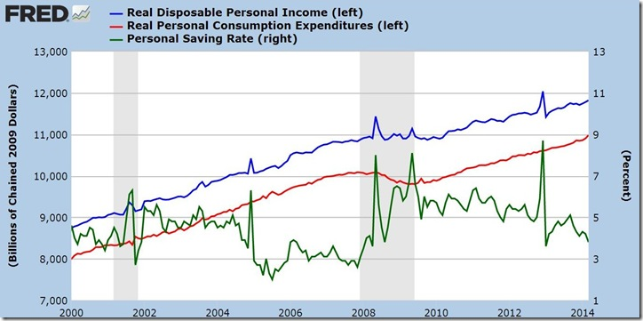March 2014 income and outlays
