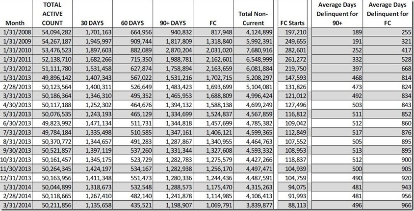 March 2014 LPS loan count buckets