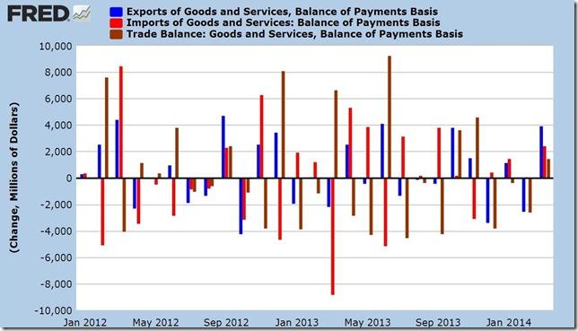 March 2014 trade balance