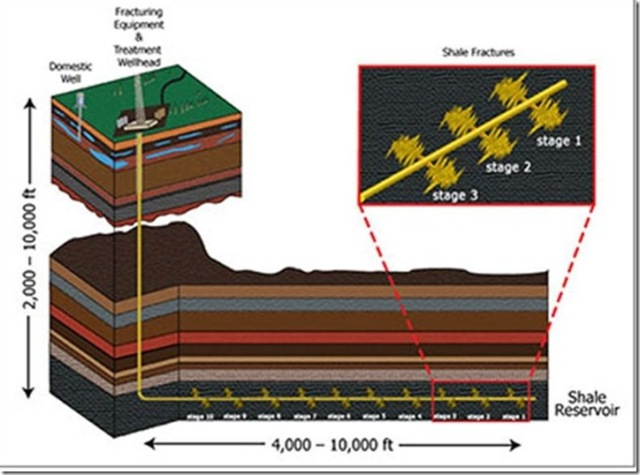 Schematic diagram of a horizontal well