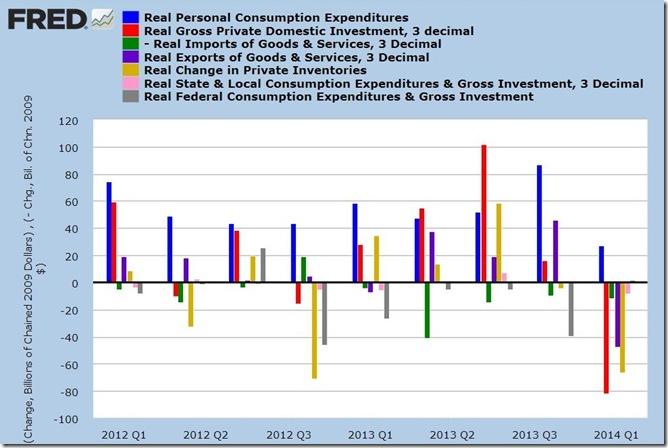 1st quarter 2014 GDP 3rd estimate