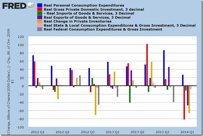 1st quarter 2014 GDP 3rd estimate