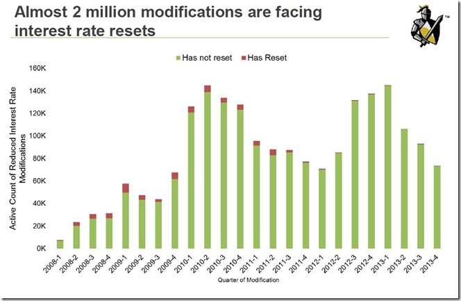 April 2014 Mortgage Monitor mods to reset
