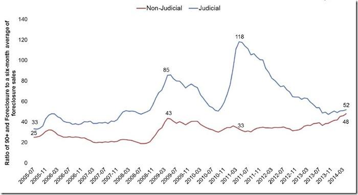 April 2014 Mortgage Monitor pipeline ratio
