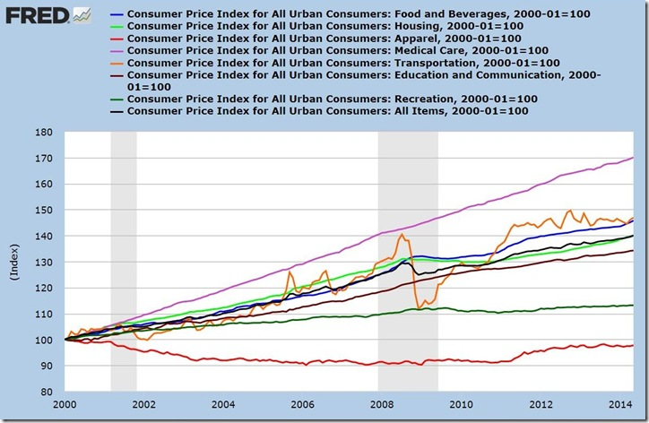 May 2014 CPI components
