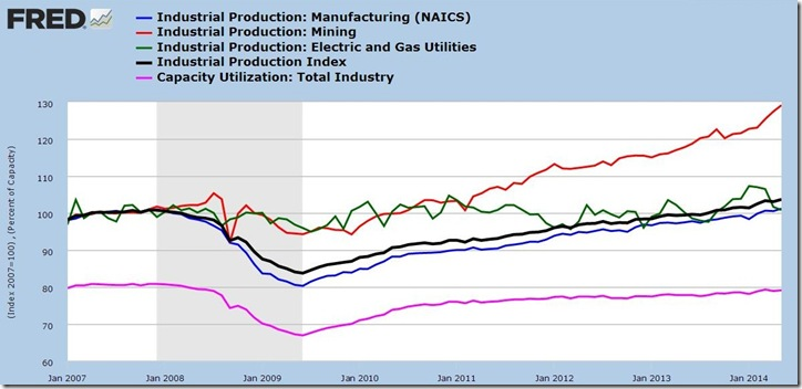 May 2014 industrial production