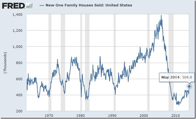May 2014 new home sales
