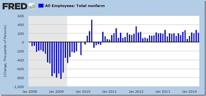 May 2014 payroll jobs