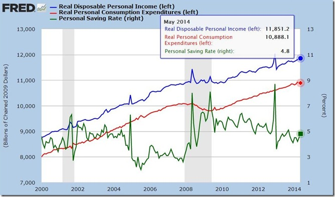 May 2014 real income and outlays