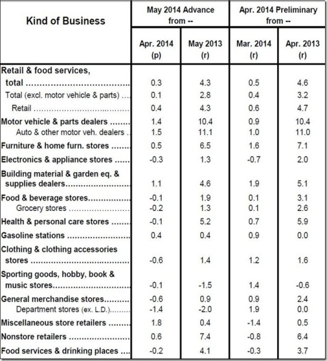 May 2014 retail sales table