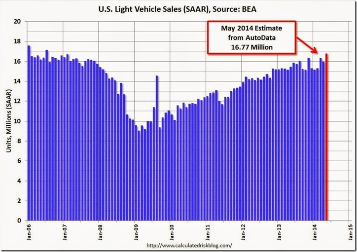 May 2014 vehicle sales