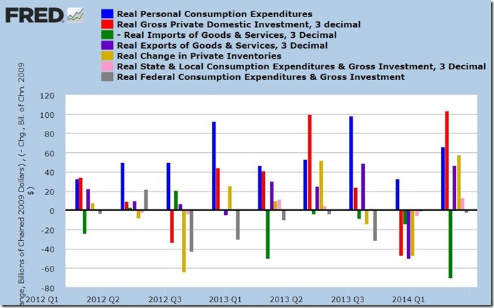 2nd quarter 2014 advance GDP