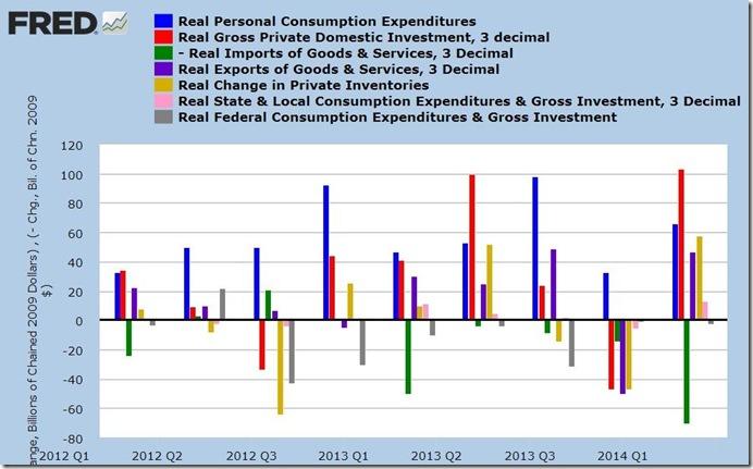 2nd quarter 2014 advance GDP