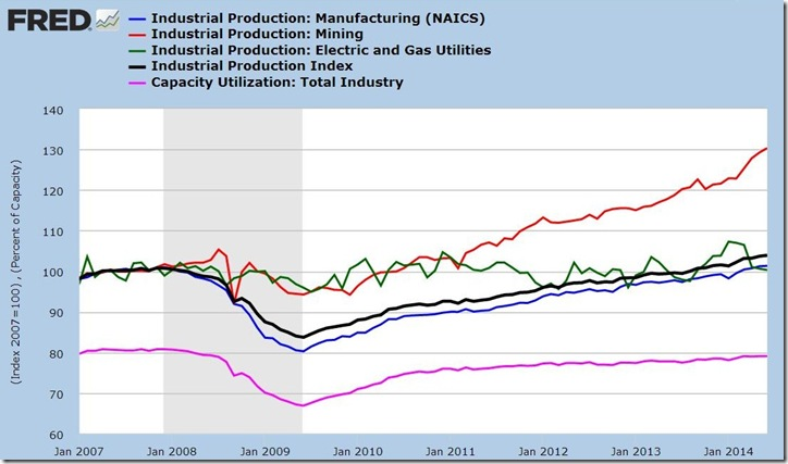 June 2014 industrial production