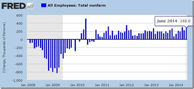 June 2014 payroll jobs