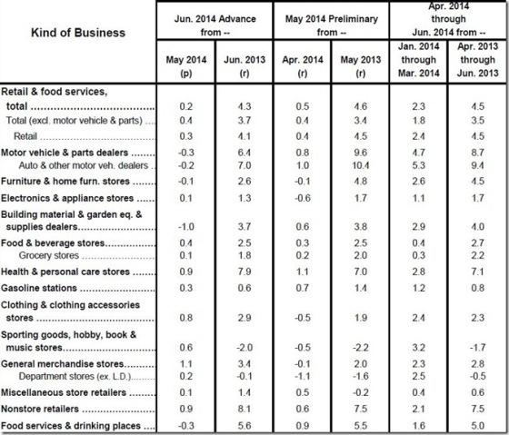 June 2014 retail sales table