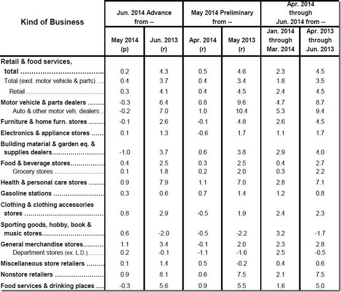June 2014 retail sales table