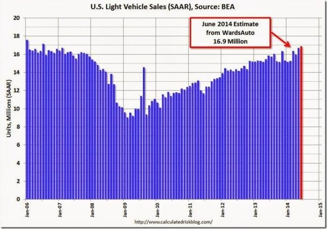 June 2014 vehicle sales