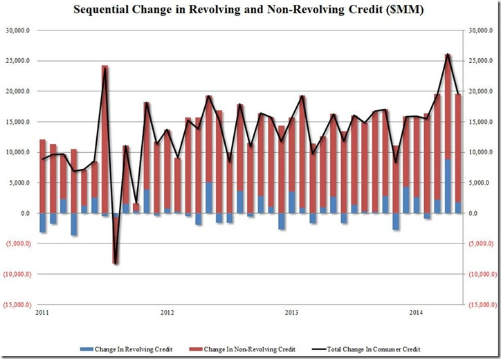 May 2014 change in consumer credit from zero hedge