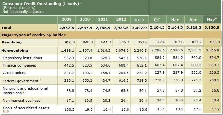May 2014 consumer credit