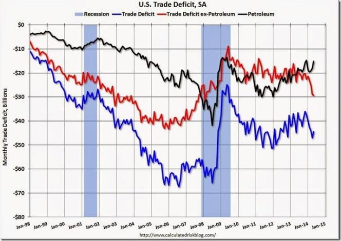 May 2014 trade deficit