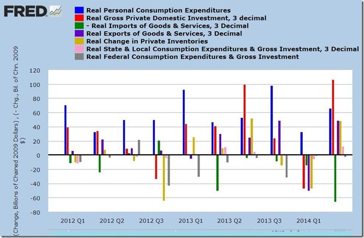 2nd quarter 2014 GDP 2nd estimate