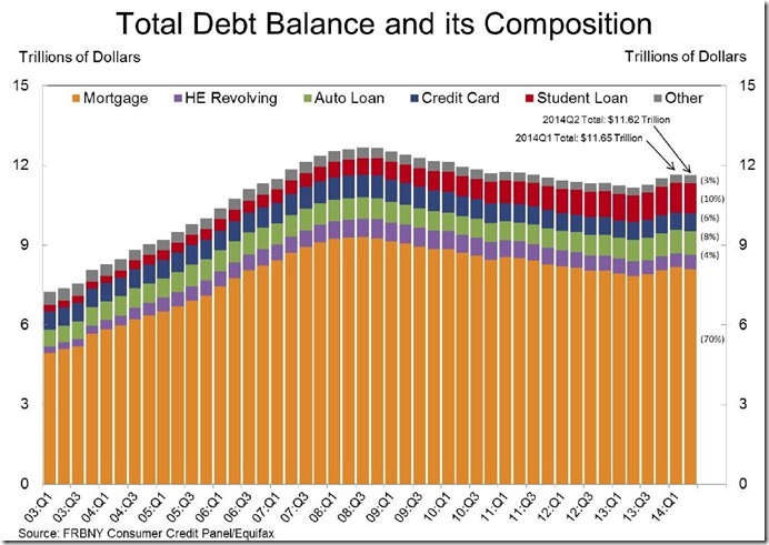 2nd quarter 2014 household debt components