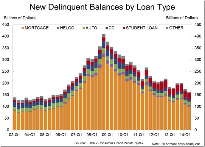 2nd quarter 2014 household debt new delinquencies