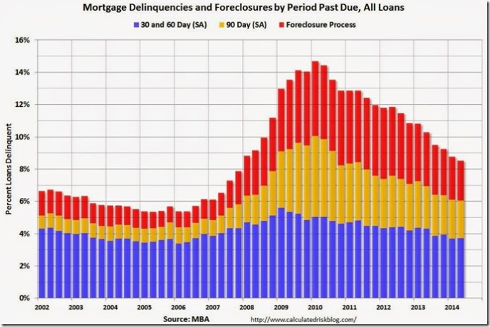 2nd quarter MBA delinquencies & foreclosures