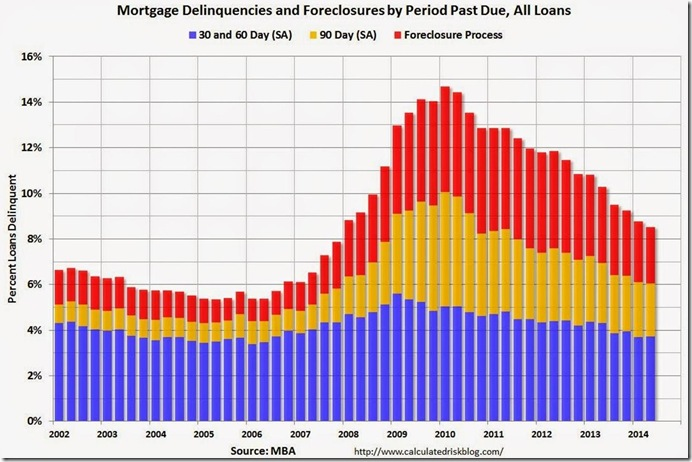 2nd quarter MBA delinquencies & foreclosures