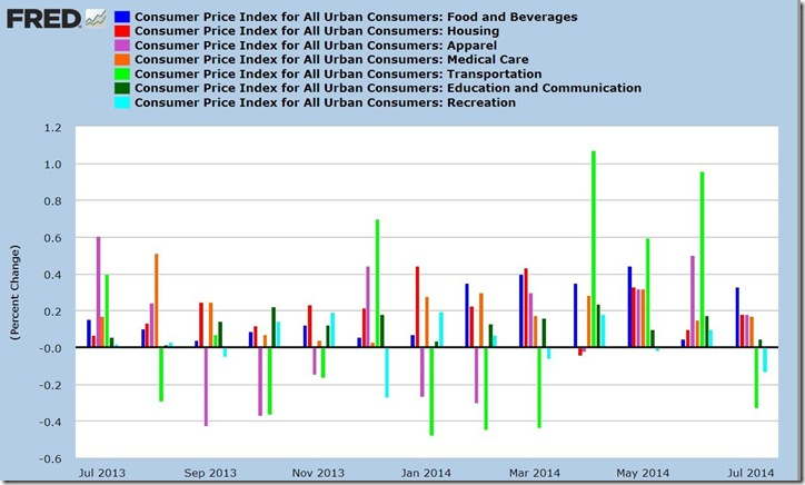 July 2014 CPI components bar graph