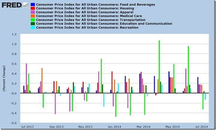 July 2014 CPI components bar graph