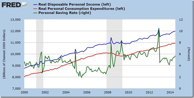 July 2014 income and outlays