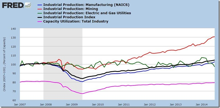 July 2014 industrial production