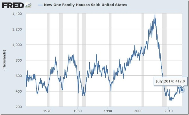 July 2014 new home sales
